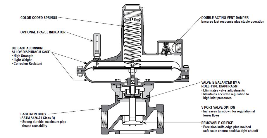 "Sensus (Rockwell-Equimeter) 121-12-3 Regulator 3"" Threaded 1.5"" to 3"" PSI"