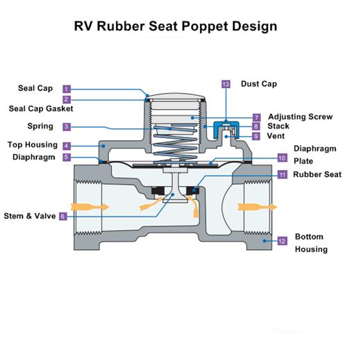 Maxitrol RV Rubber Seat Poppet Regulator Parts