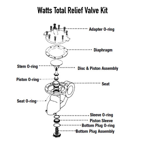 Watts 0794151 Total Relief Valve Kit for Series 909 Reduced Pressure Zone Assemblies